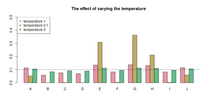 The effect of varying the temperature